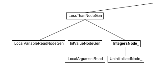 LessThanNode in IGV, showing specialization for Integers